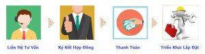 Thu Tuc Dang Ky Internet Fpt 17
